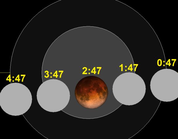 «Lunar eclipse chart close-2015Sep28» par SockPuppetForTomruen sur Wikipedia anglais — Travail personnel. Sous licence Domaine public via Wikimedia Commons - https://commons.wikimedia.org/wiki/File:Lunar_eclipse_chart_close-2015Sep28.png#/media/File:Lunar_eclipse_chart_close-2015Sep28.png