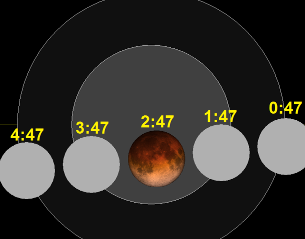 « Lunar eclipse chart close-2015Sep28 » par SockPuppetForTomruen sur Wikipedia anglais — Travail personnel. Sous licence Domaine public via Wikimedia Commons - https://commons.wikimedia.org/wiki/File:Lunar_eclipse_chart_close-2015Sep28.png#/media/File:Lunar_eclipse_chart_close-2015Sep28.png